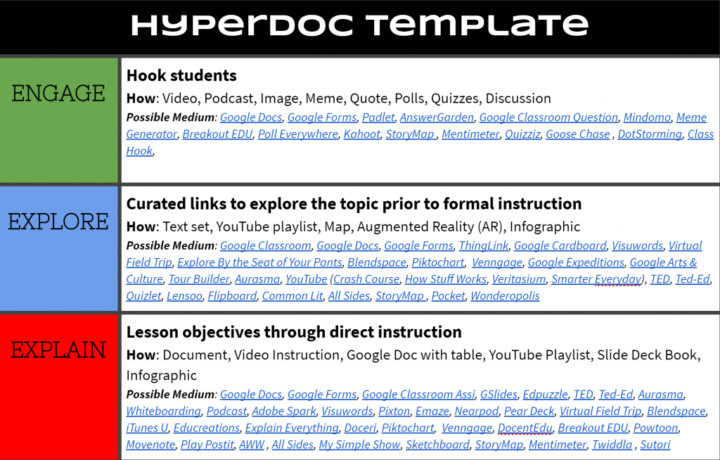 Empower Learners With The 5e Model And Hyperdocs Tcea Blog