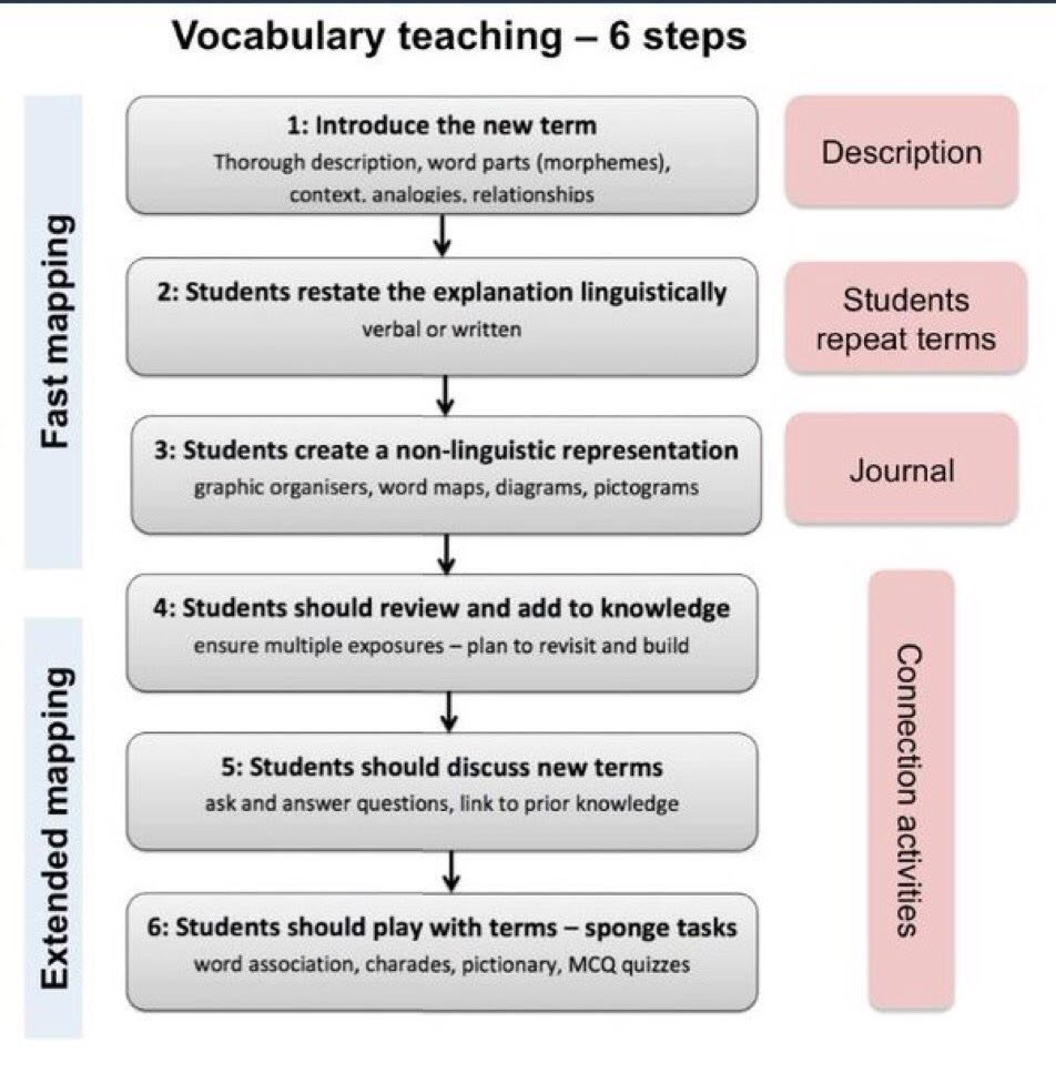 Hacking the iPad for Vocabulary Growth – TCEA Blog