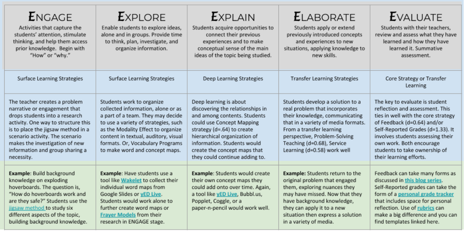 Blending High-Effect Instructional Strategies with the 5E Model • TechNotes Blog