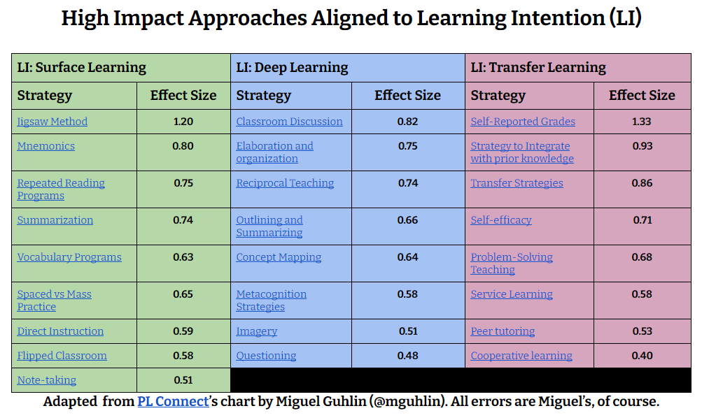 high impact approaches learning intention