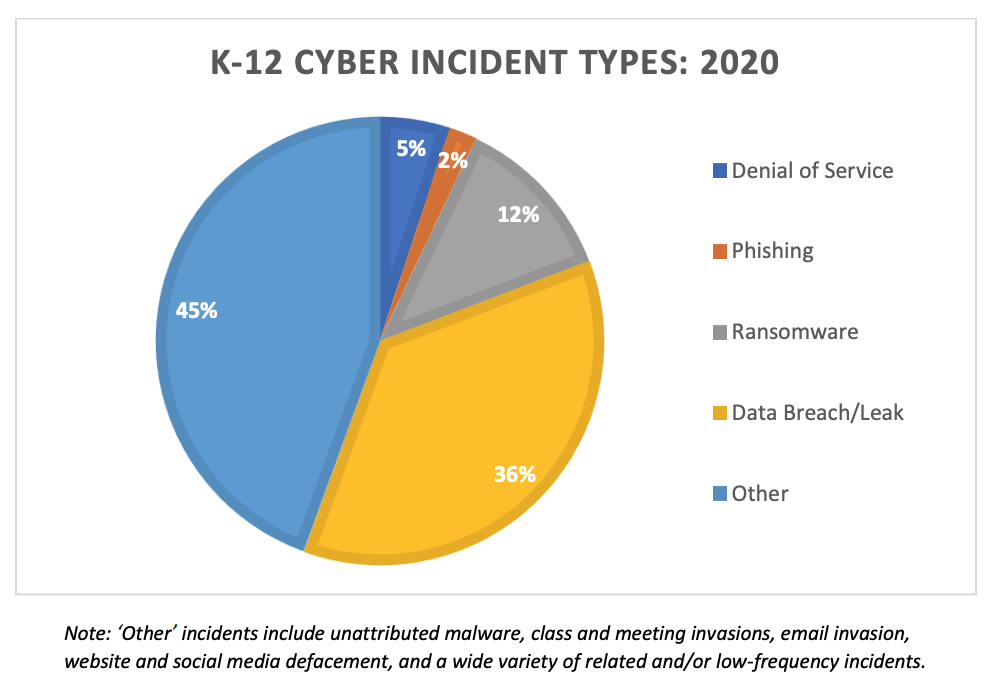 types of cybersecurity incidents