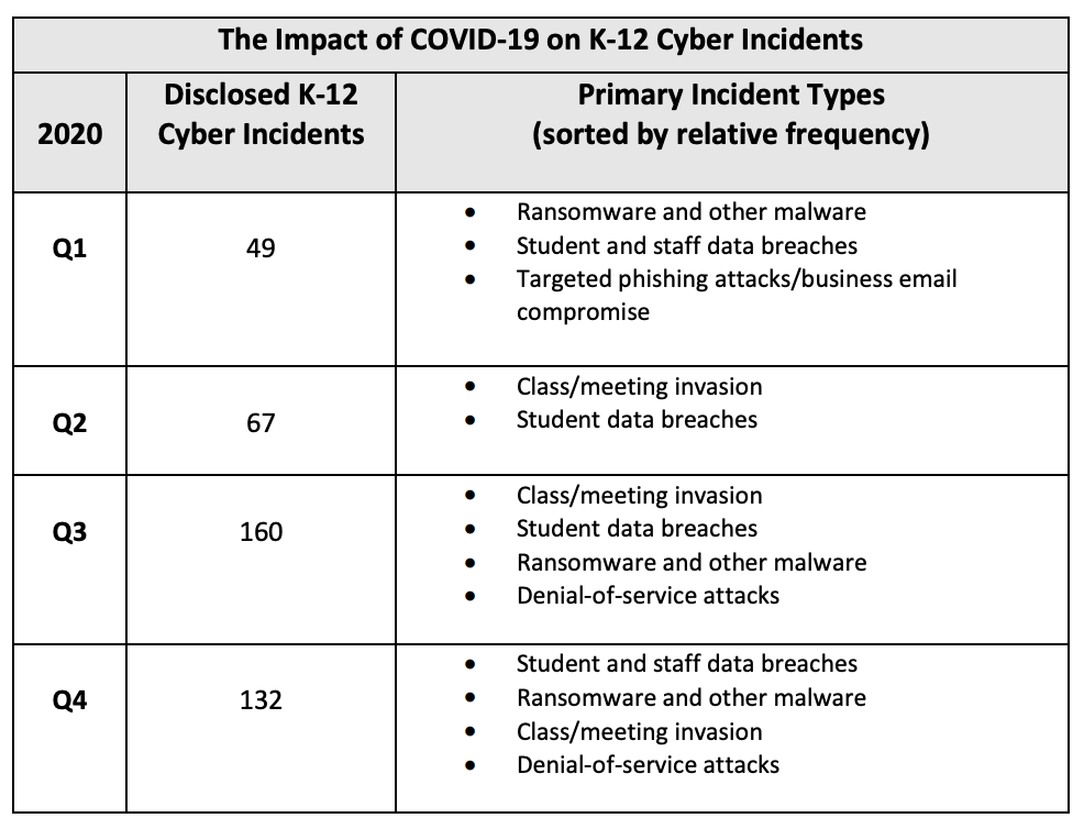 cybersecurity incidents